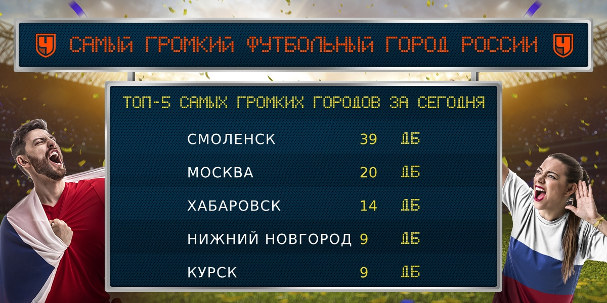 Смоленск стал самым громким футбольным городом России